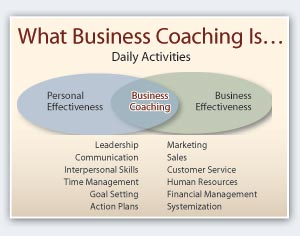 How Business Coaching Can Help Your Firm