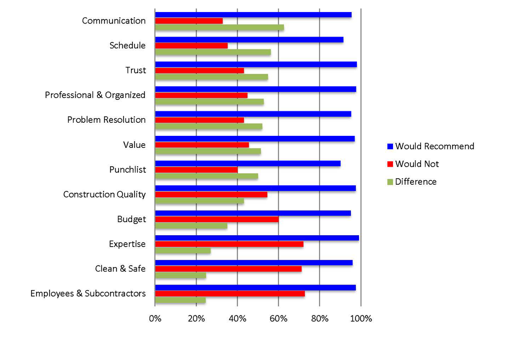 Top 5 drivers of customer satisfaction