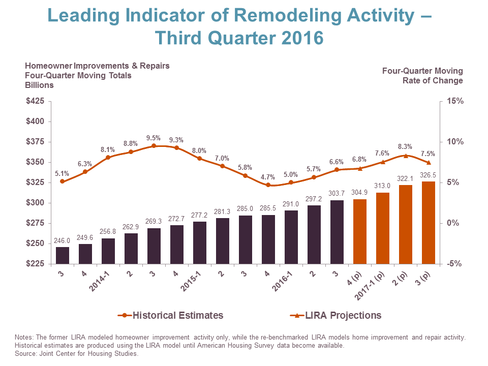 Latest LIRA Predicts Continued Growth in Remodeling Spending