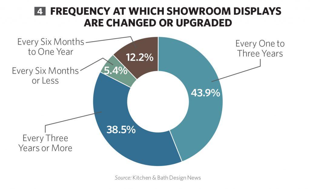 Showroom Trends | Kitchen & Bath Design News