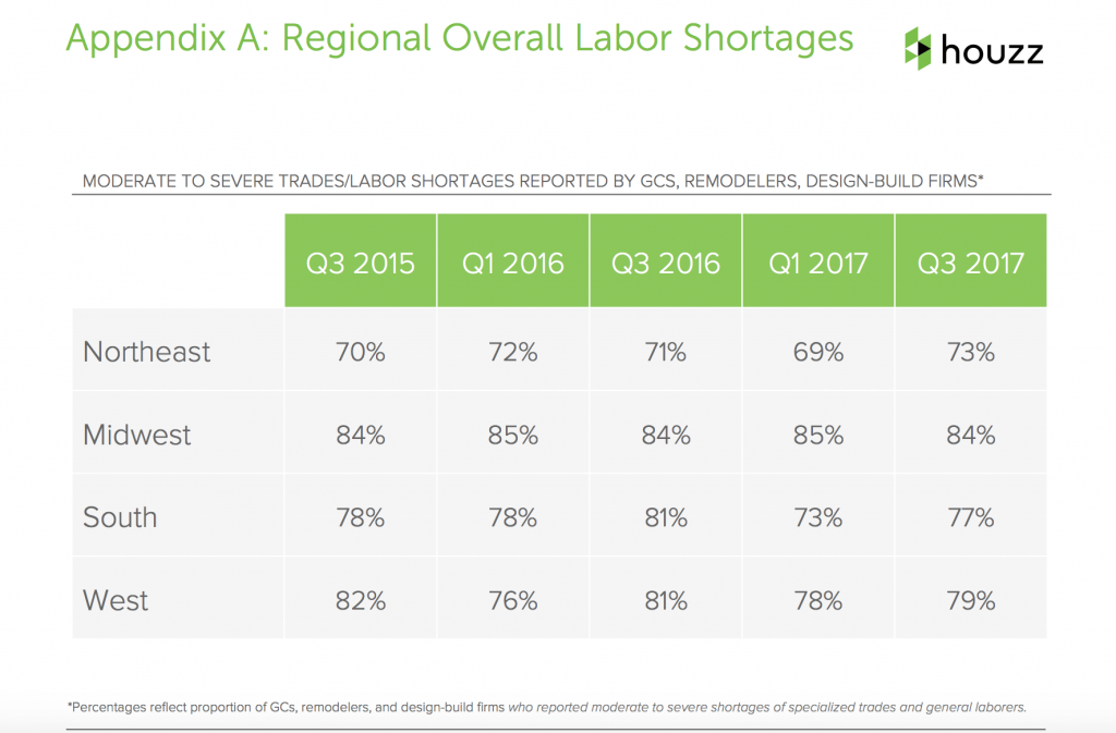Costs of Labor Shortages Continue, Houzz Third Quarter Study Reports