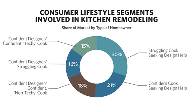 NKBA Study Notes How Kitchens Are Used