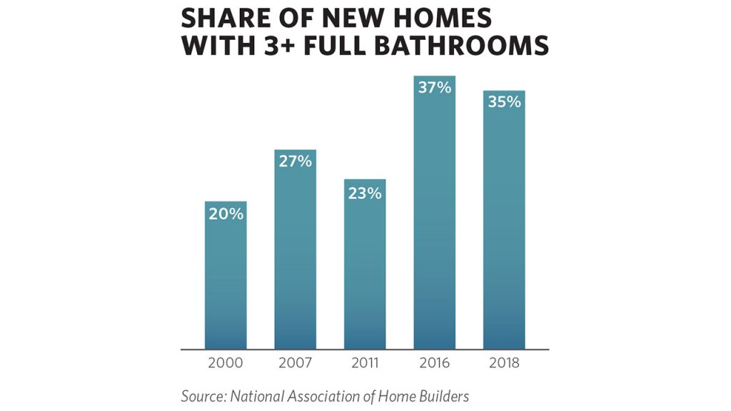 Home Sizes Declining From 2015 Peak