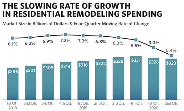 Market Facing Constraints on Growth