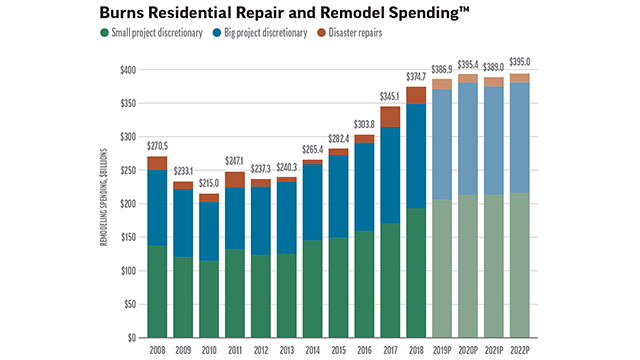 Remodeling Outlook: A Fast Start to 2020