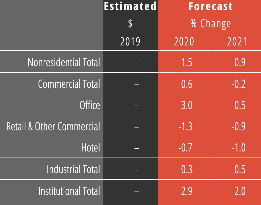 AIA: Nonresidential Spending to Grow Through 2020