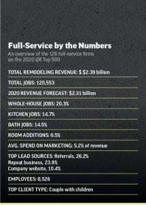 top 500 full service