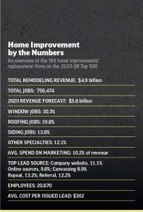 top 500 home improvement