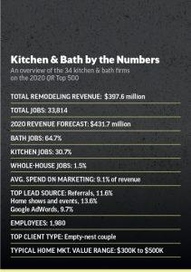 top 500 kitchen bath
