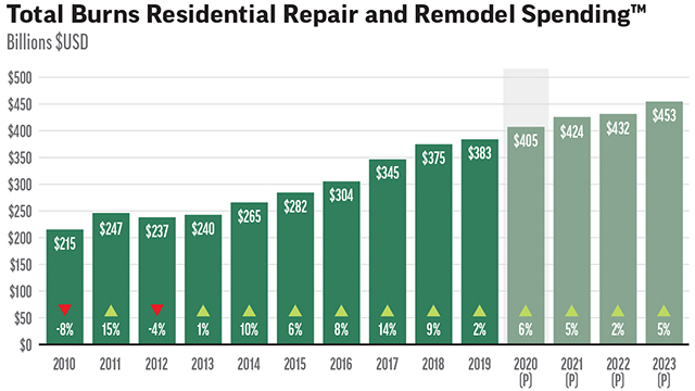 Market Forecast 2021: Remodeling on Track for Growth