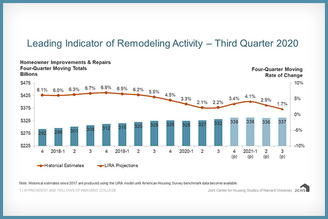 Moderate Gains Forecast for Home Remodeling in 2021