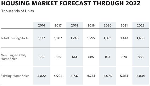 Demand Seen Fueling Market Growth