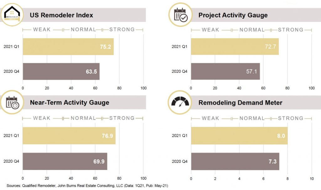 U.S. Remodeling Index Soars to 75.2; Signals 'Extended Cycle of Big-Project Spending'