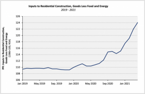 Building Materials Prices Continue to Set Record Highs