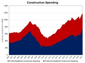 March Gains for Private Residential Spending