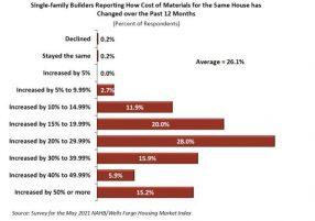 Builders Report 26 Percent Increase in Material Prices