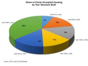 The Aging Housing Stock