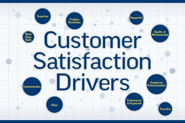 Customer Satisfaction 'Heat Map'; Profiles of 100 Top Scoring Firms