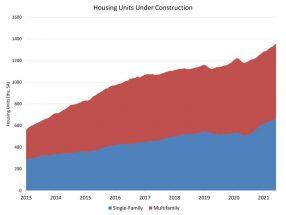 Housing Starts Solid But Permits Weaken in June