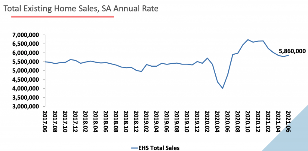 Existing-home sales nationally hit 5.4 million annually in June 2021