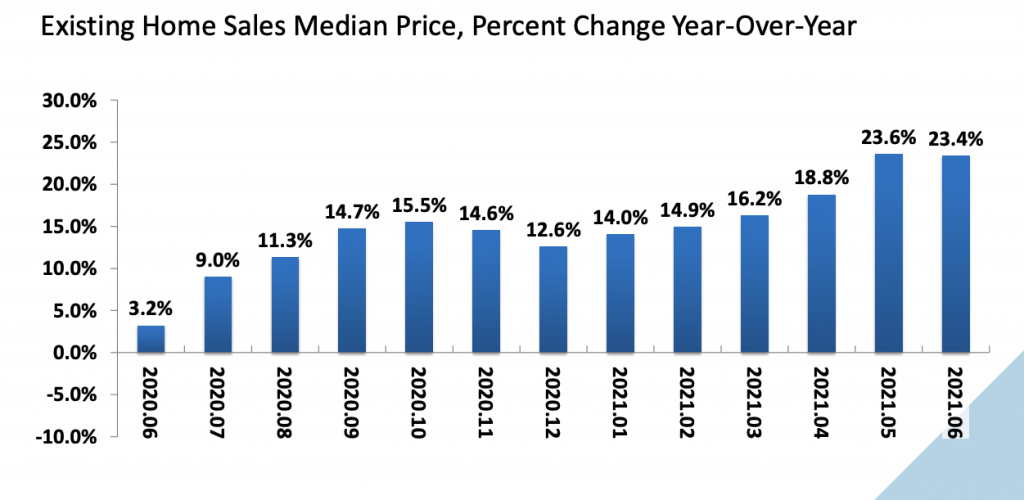 National Association of Realtors data about existing-home sales prices in June 2021
