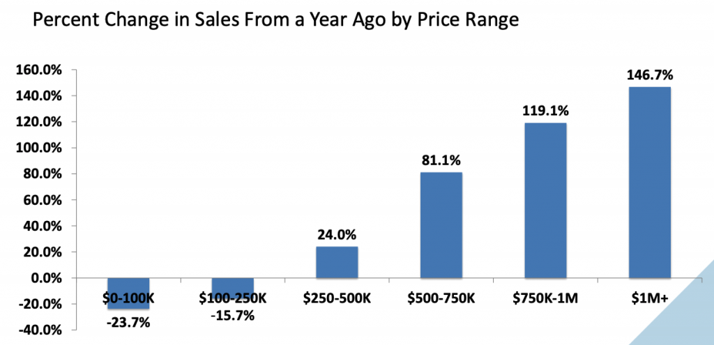 Existing-Home Sales, Home Prices, Inventories Rise in June