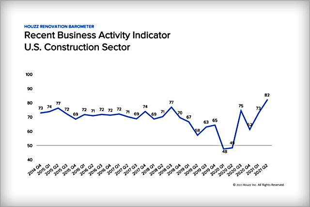Activity, Confidence Reported Up Among Remodeling Firms