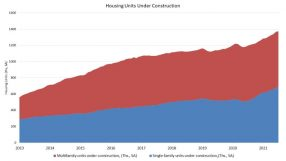 Housing Starts Down in July on Supply Chain Challenges