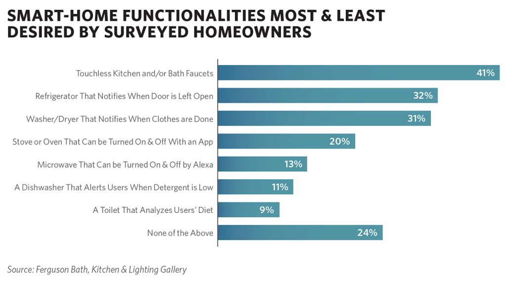Homeowners Seeking Functionality, Style