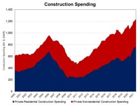 Private Residential Spending Increased in July