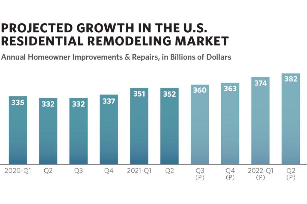 Market Headwinds Seen Stunting Growth
